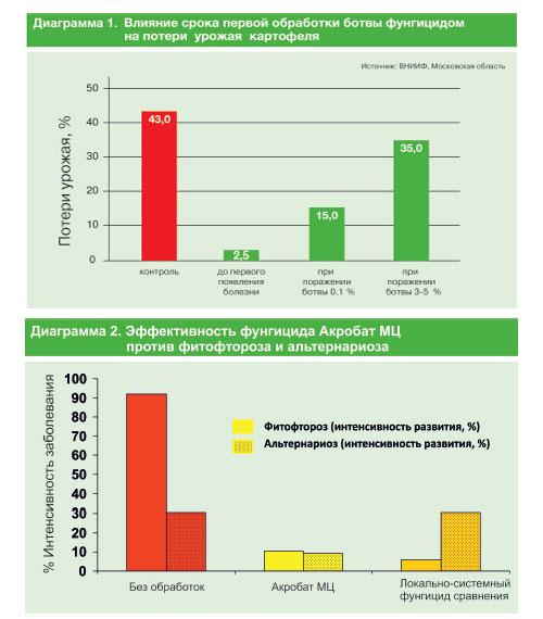 График эффективности фунгицида Акробат МЦ